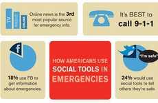911 Social Media Stats
