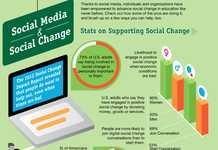 Web-Induced Activism Stats