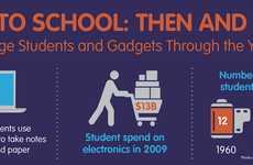 Classroom Tech Advancement Charts