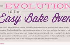 Toy Oven Evolution Infographics