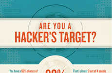 Cautionary Identity Theft Charts