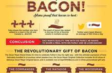 Bacon Gift-Endorsing Infographics