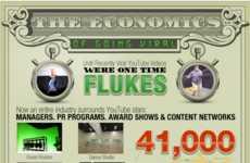Profitable Social Media Infographics