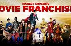 Successful Film Income Charts
