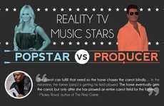 Revealing Reality TV Infographics
