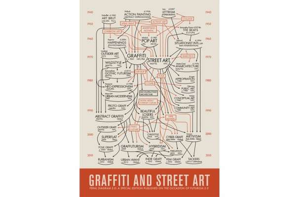Art History Tracing Infographics