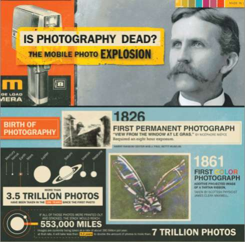Revolution of Photography Infographic