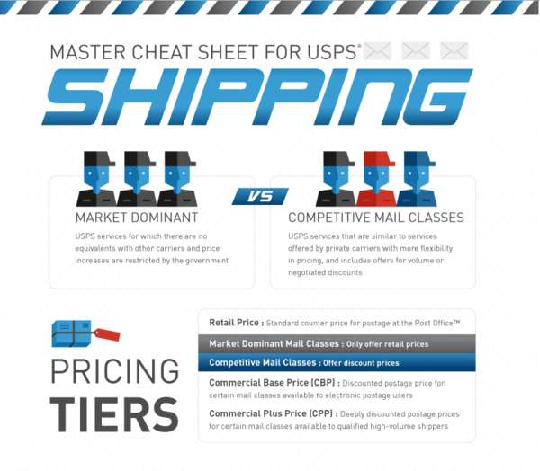 Master Cheat Sheet for USPS Shipping